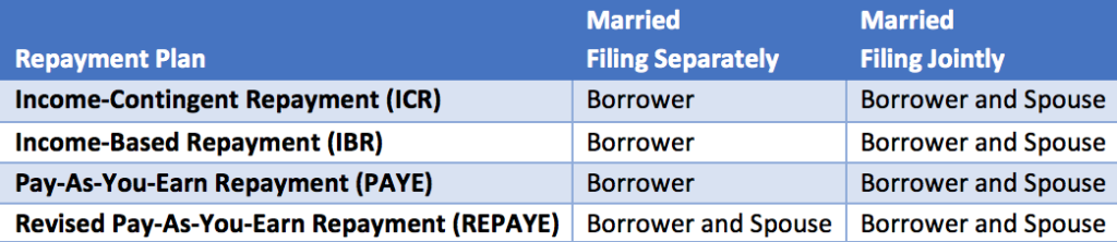 income counts summarized table