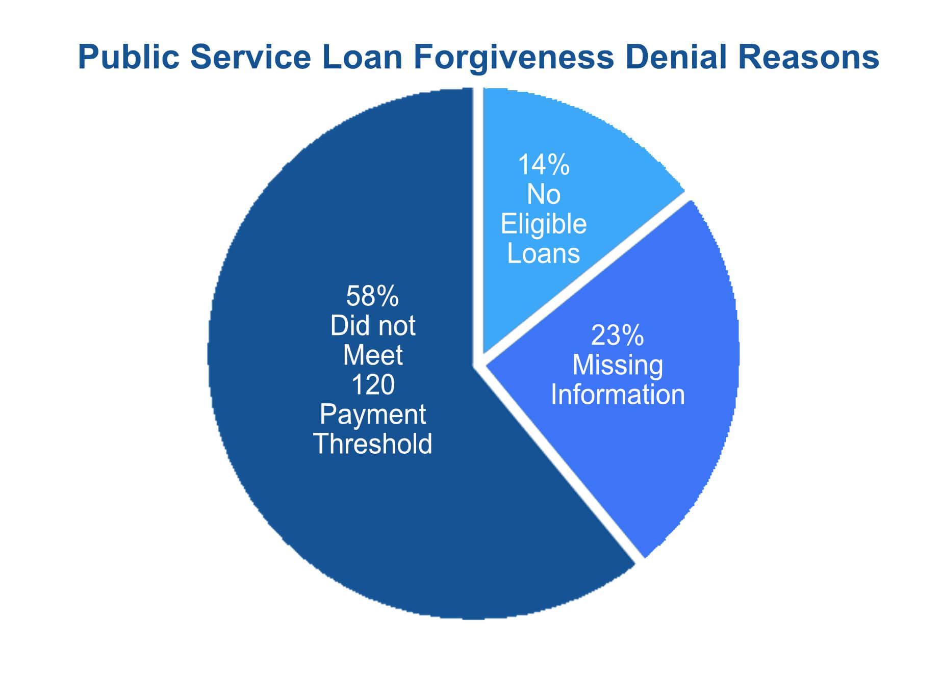 Public Service Loan Forgiveness Denial Reasons