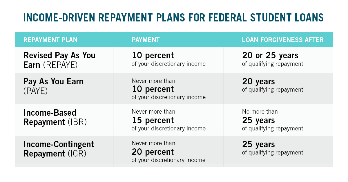 Breakdown of payment requirements and term length for each of the 4 Income-Driven Repayment Plans