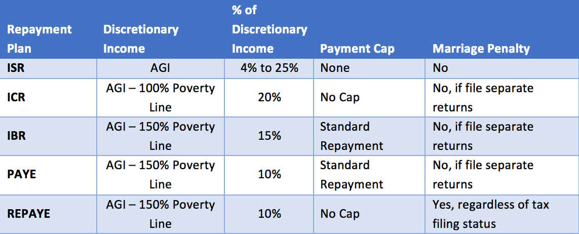 This SavingforCollege chart illustrates how monthly loan payments are calulated for different IDR plan type.