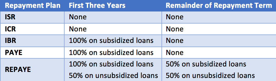 This SavingforCollege chart illustrates how much and when the federal government may assist borrowers in paying accrued interest with an IBR student loan repayment plan.