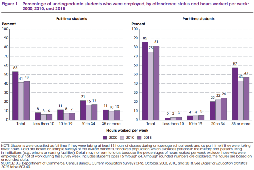 hours worked by college students
