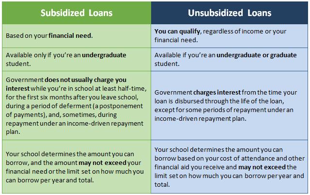Subsidized loans vs. Unsubsidized loans