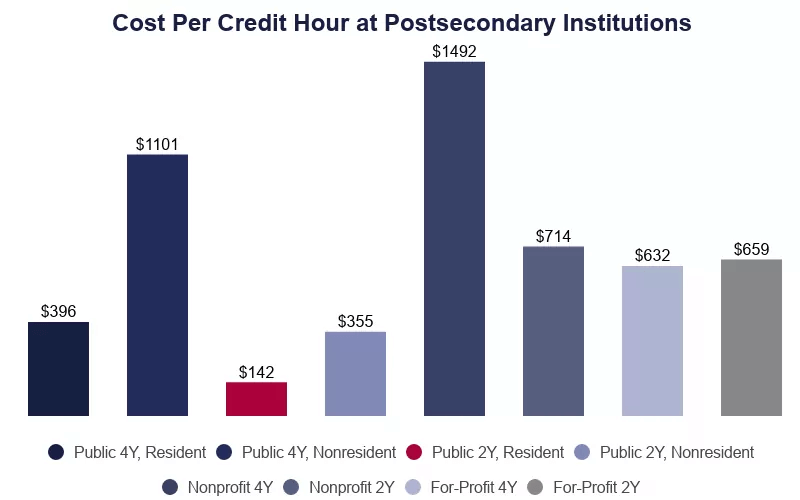 cost per credit hour at postsecondary institutions