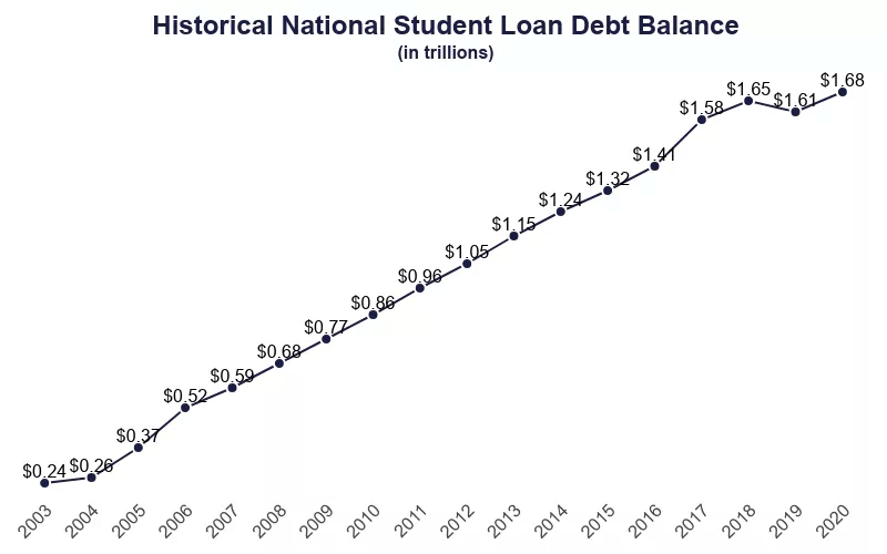 The growth of student loan debt