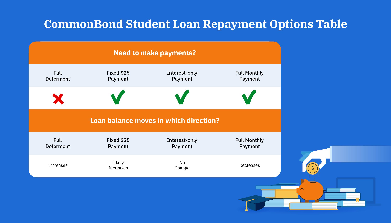Common bond student loan