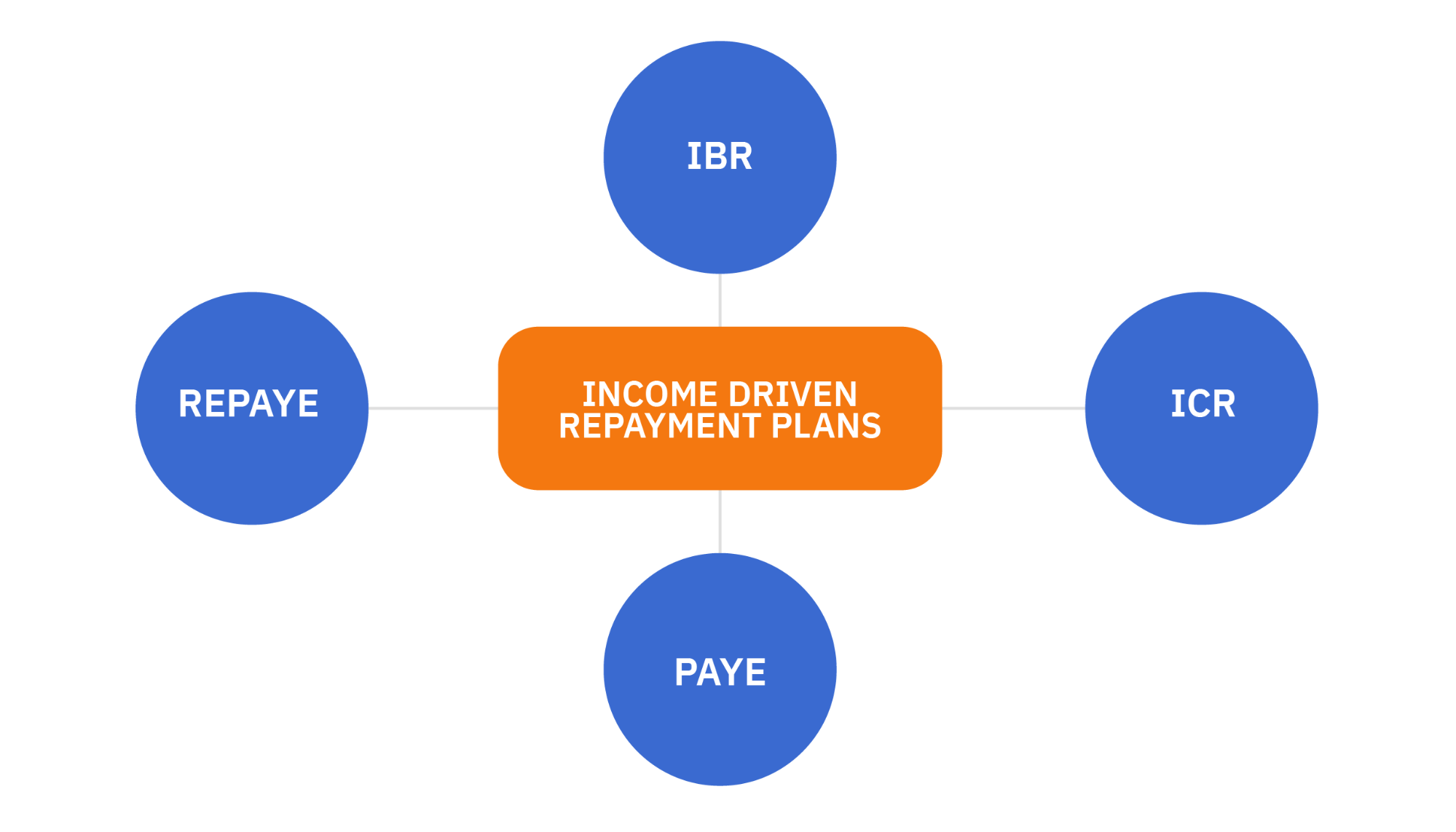 Income Driven Repayment Plan chart