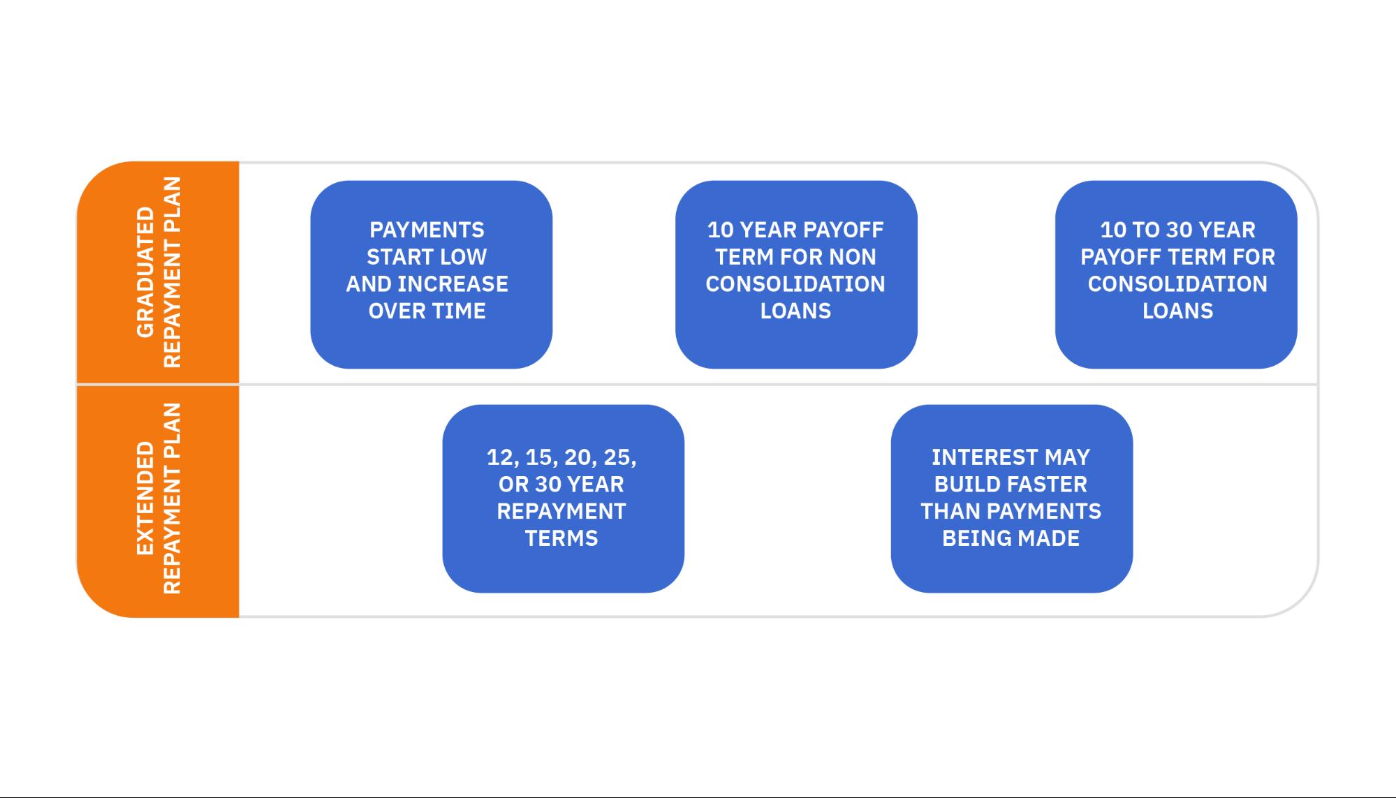 Alternative repayment plan comparison chart