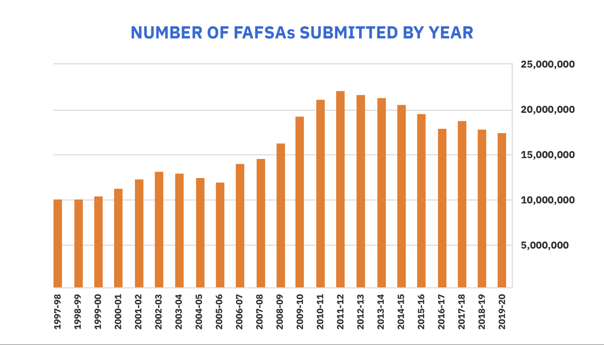 number of students filling out the FAFSA
