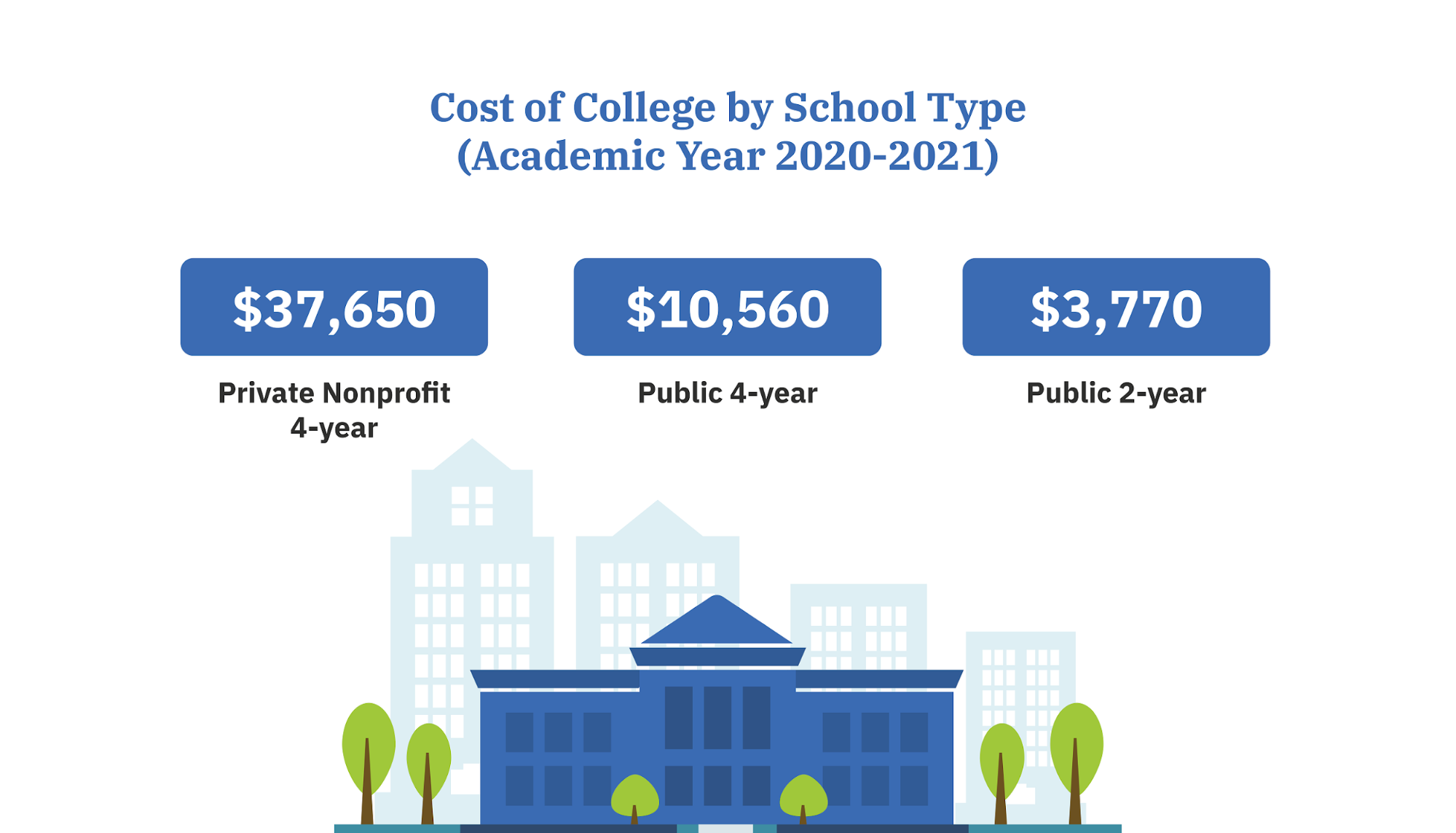 Cost of college by school type